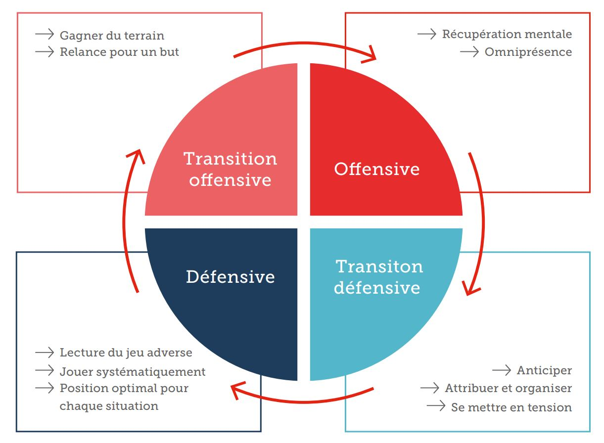 Les principes du gardien de but sont aussi basées sur l expérience à  l échelle internationale et les points forts de l unihockey suisse. 364e310a10f